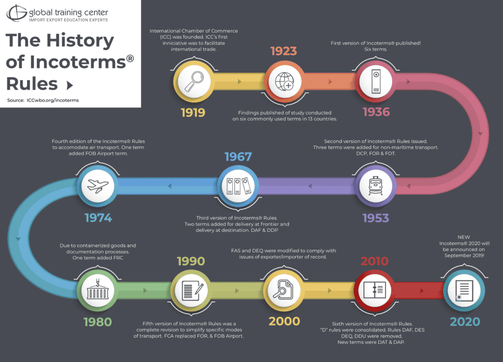 The History of Incoterms Rules