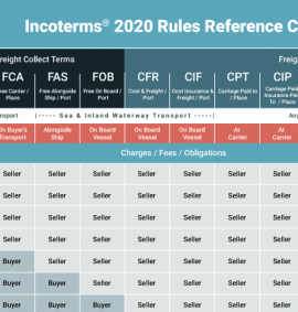 Incoterms 2020 Chart