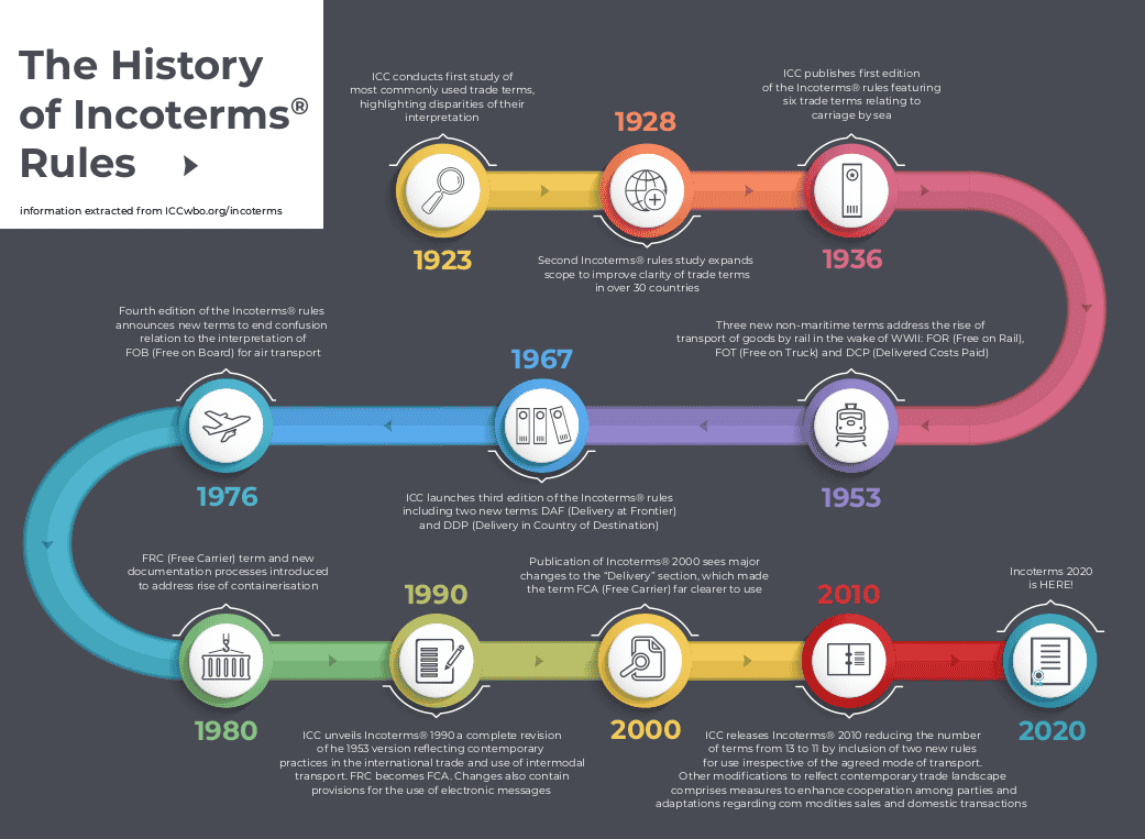 incoterms history infographic